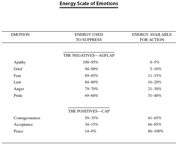Scale of Emotions